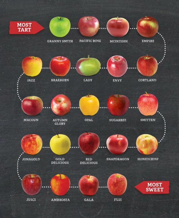 Apple season varies for sweeter apples